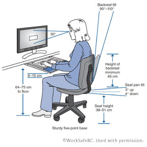 Ergonomics Clinic In Vancouver Bc Bentall Physiotherapy